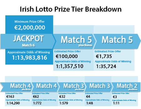 how to win the irish lotto